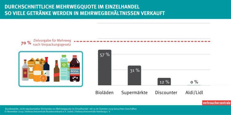 Mehrwegquote im Einzelhandel _ November 2019 _ Verbraucherzentrale Bundesverband e.V. (vzbv) _ Verbraucherzentrale Hamburg e. V