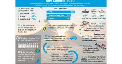 Biermonitor 2020 - Infografik von Splendid Research