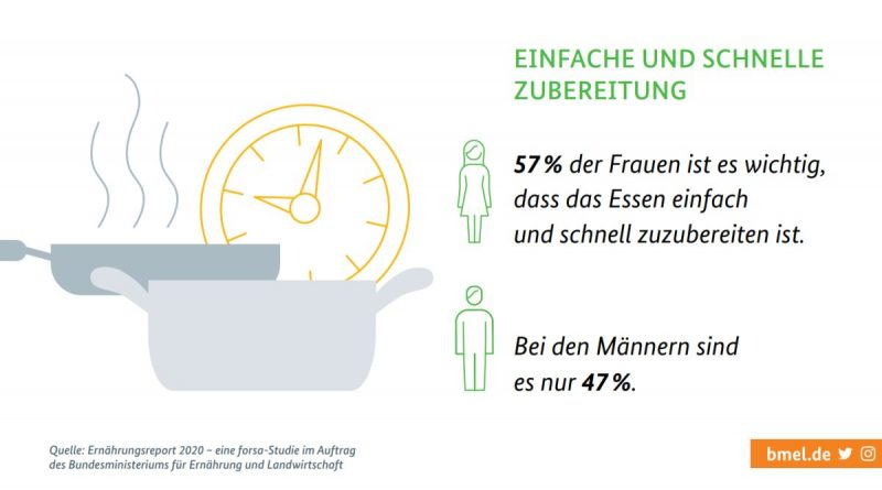 Forsa-Umfrage des Bundesministeriums für Ernährung und Landwirtschaft zeigt Veränderungen der deutschen Ernährungsgewohnheiten.