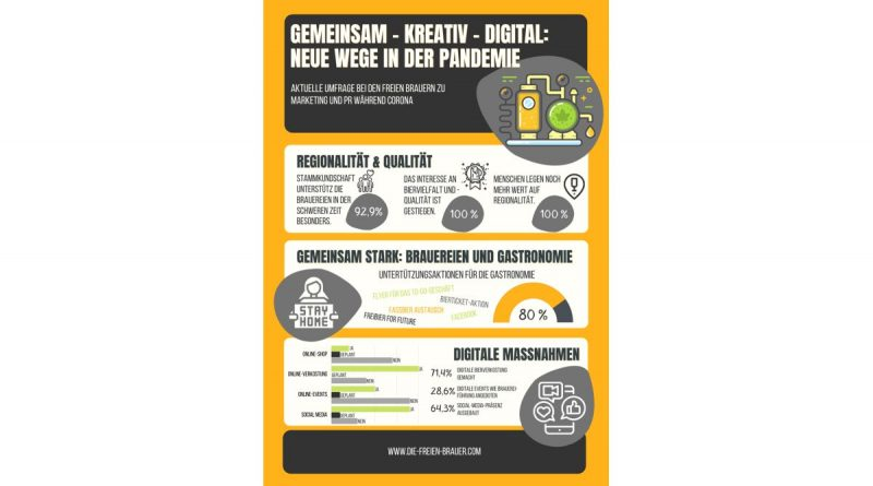 Ergebnisse einer aktuellen Umfrage bei den Freien Brauern zu Marketing und PR während Corona (Grafik: Die Freien Brauer)